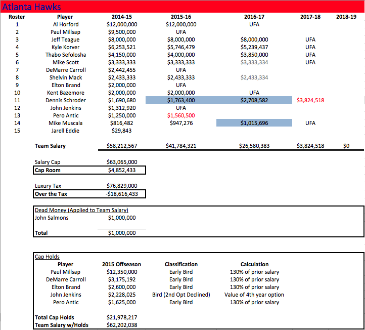 ATL Salaries 2014-15