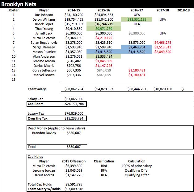BKN Salaries 2014-15
