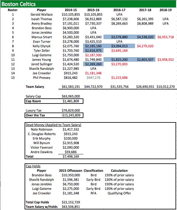 BOS Salaries 2014-15