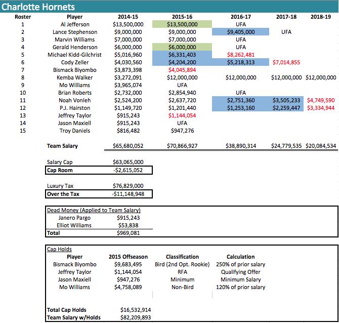 CHA Salaries 2014-15