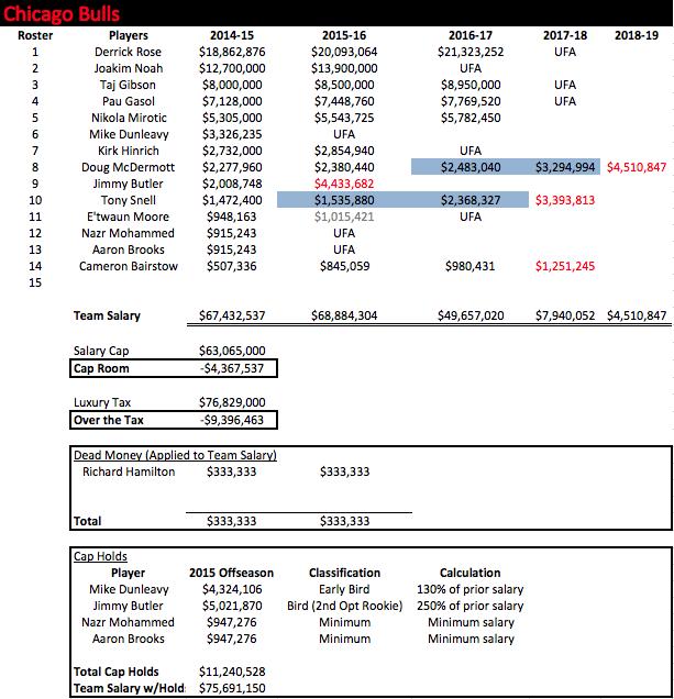 CHI Salaries 2014-15