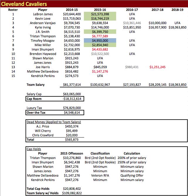 CLE Salaries 2014-15