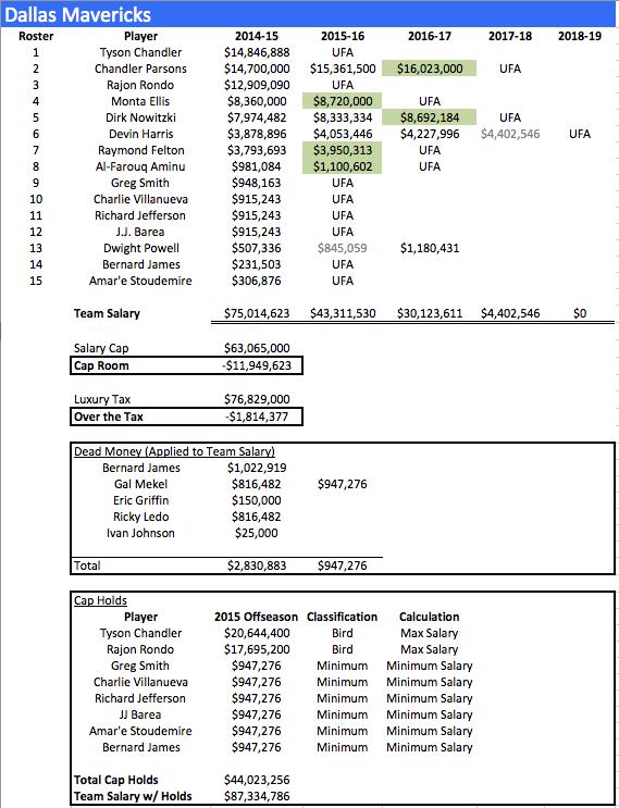 DAL Salaries 2014-15