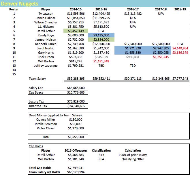 DEN Salaries 2014-15