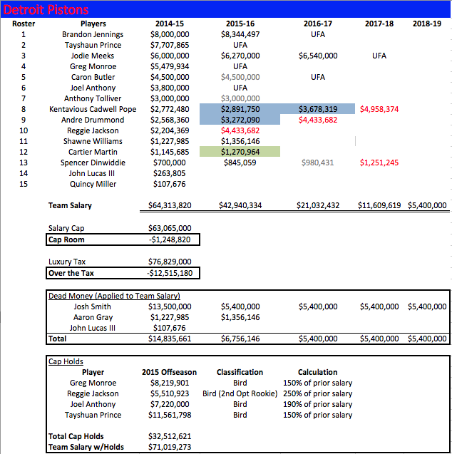 DET Salaries 2014-15