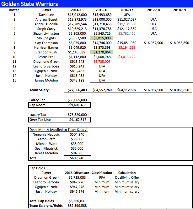 GSW Salaries 2014-15