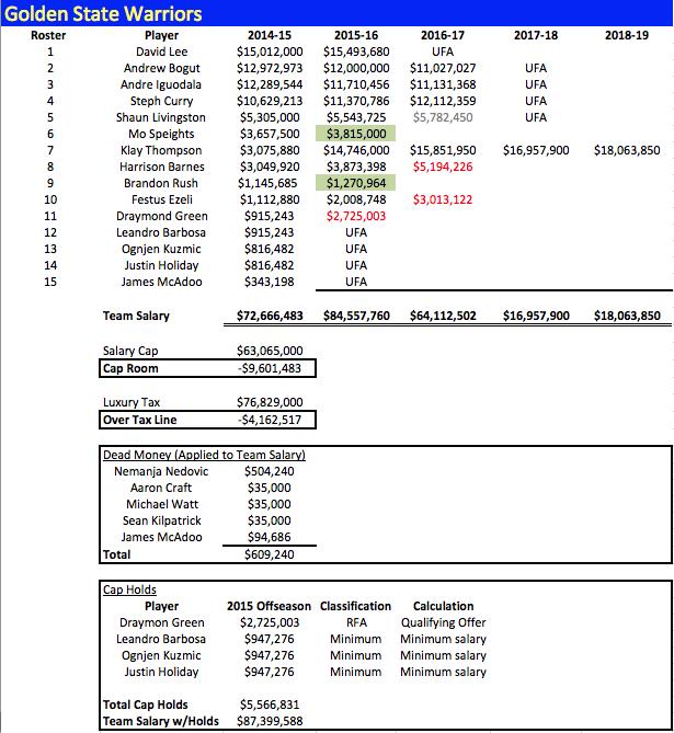 GSW Salaries 2014-15