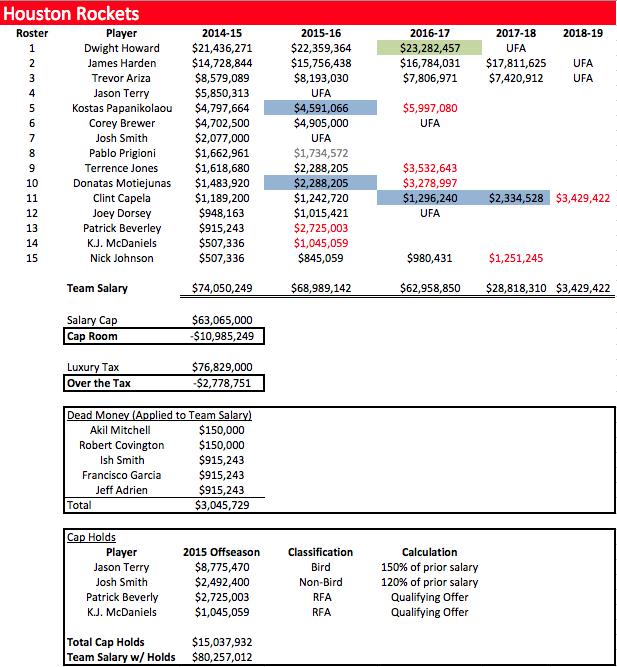 HOU Salaries 2014-15