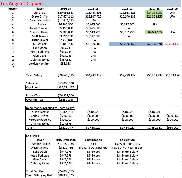 LAC Salaries 2014-15