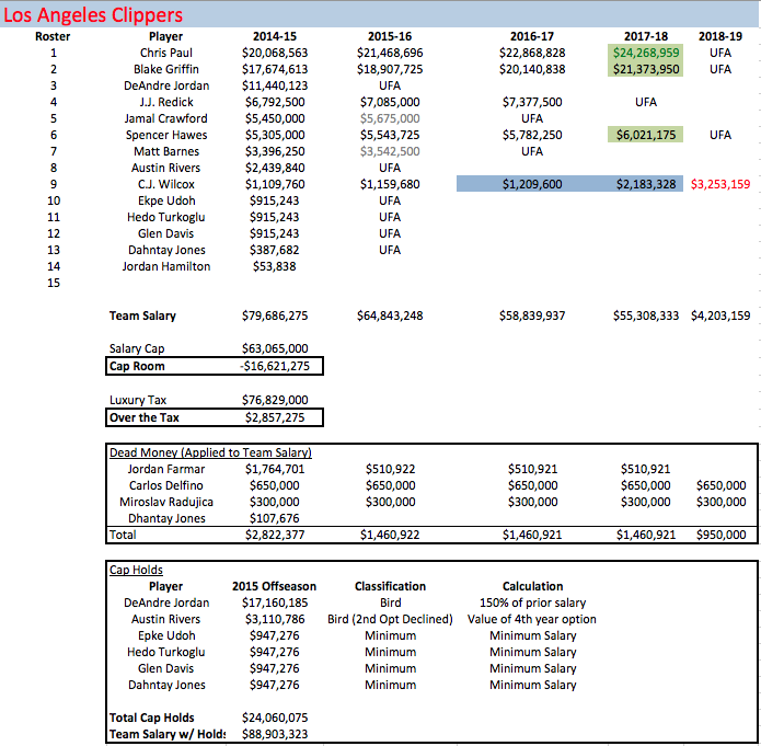 LAC Salaries 2014-15