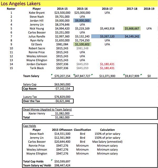 LAL Salaries 2014-15