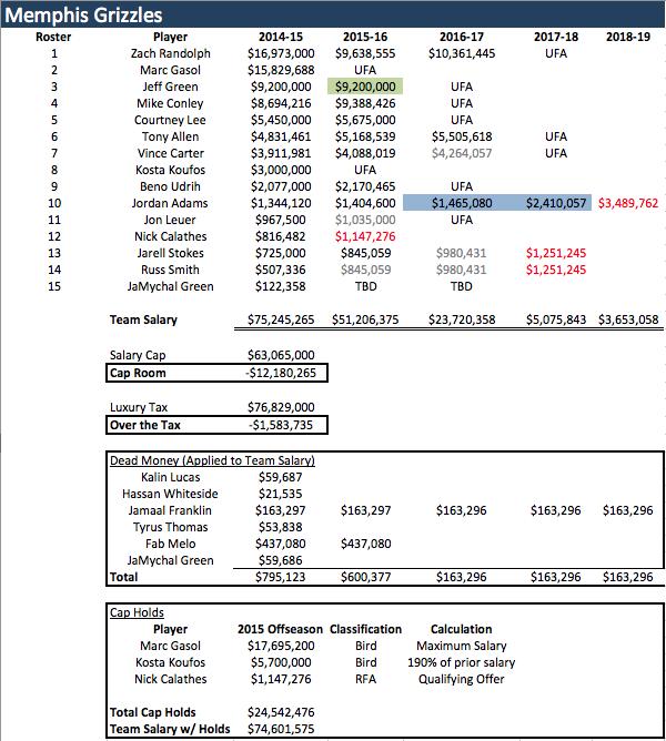 MEM Salaries 2014-15