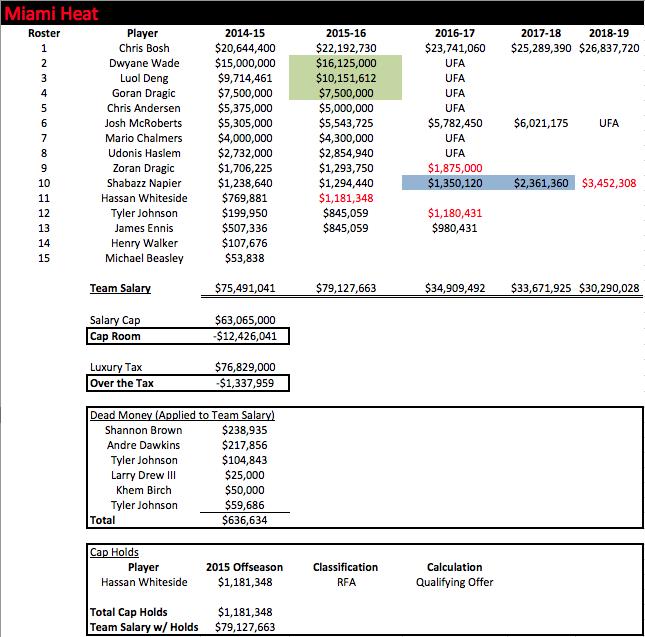 MIA Salaries 2014-15