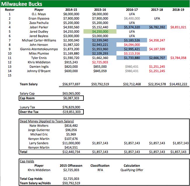 MIL Salaries 2014-15