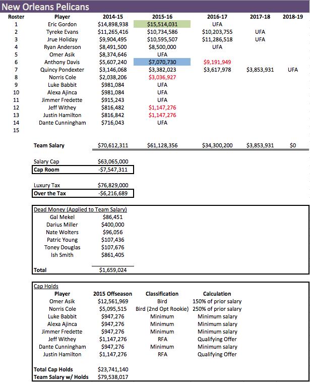 NOP Salaries 2014-15