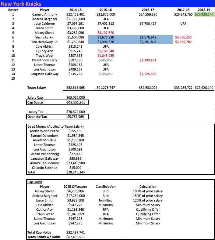 NYK Salaries 2014-15