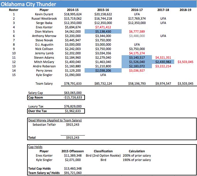 OKC Salaries 2014-15
