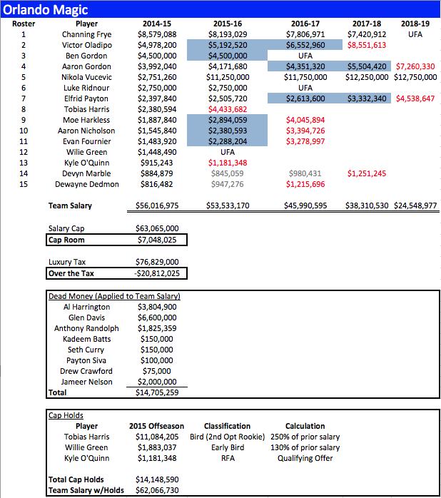 ORL Salaries 2014-15