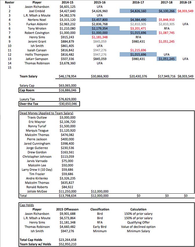 PHI Salaries 2014-15