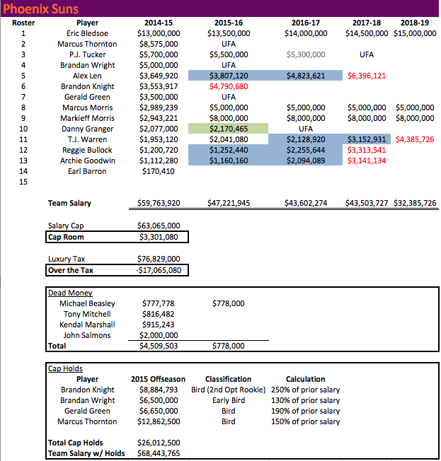 PHX Salaries 2014-15