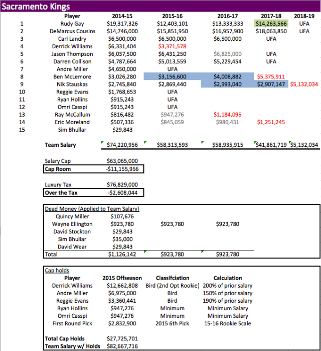 SAC Team Salary 2014-15