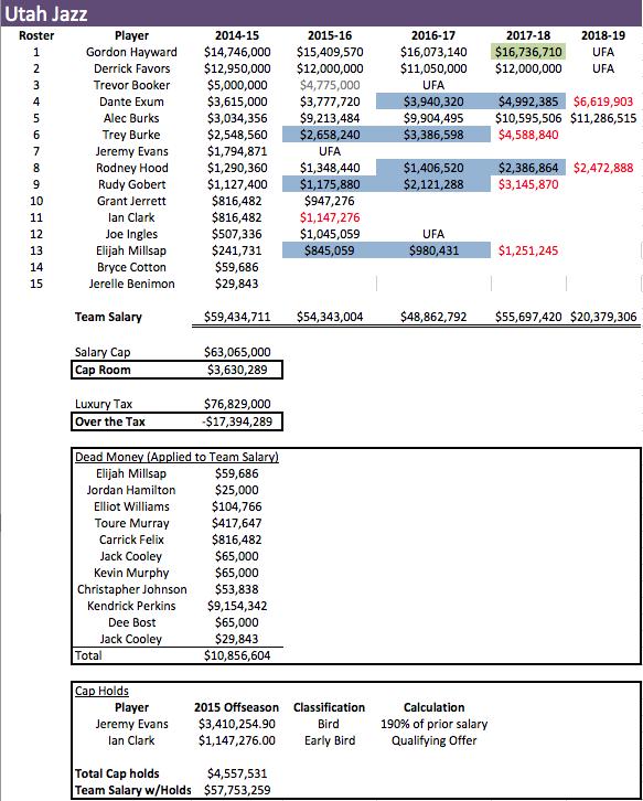 UTH Salaries 2014-15