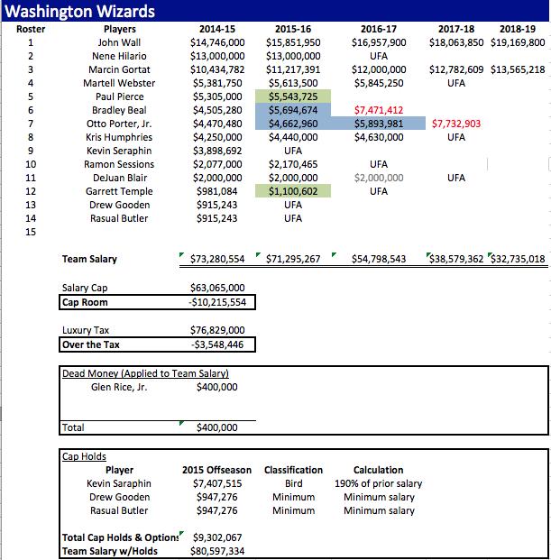 WAS Salaries 2014-15