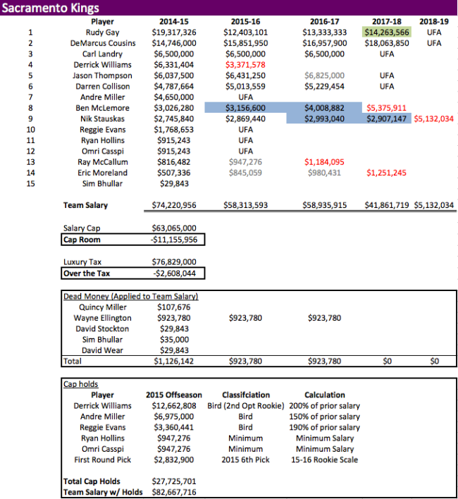 SAC 2014-15 Team Salary