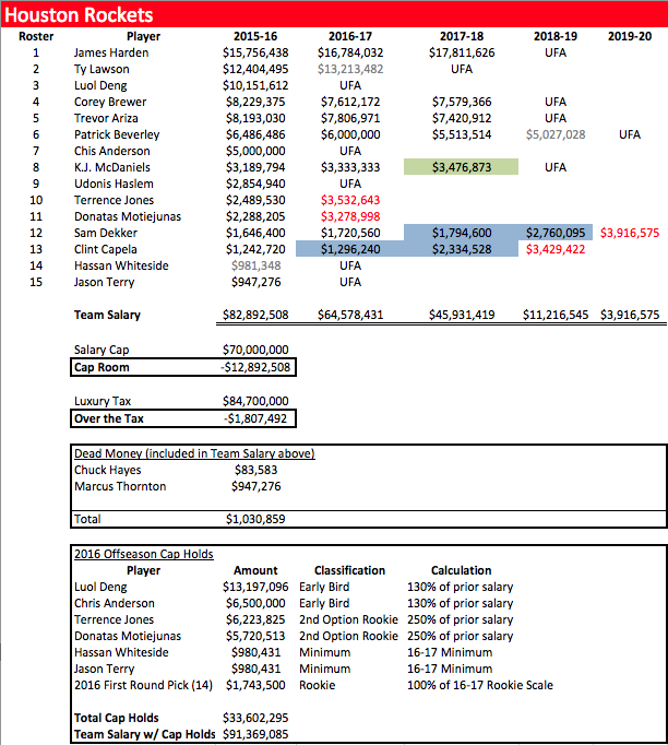 HOU Team Salary_Whiteside.png
